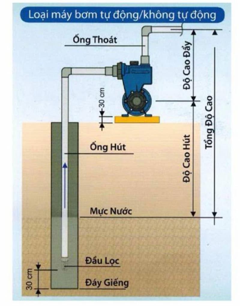 Lắp đặt máy bơm nước tại nhà